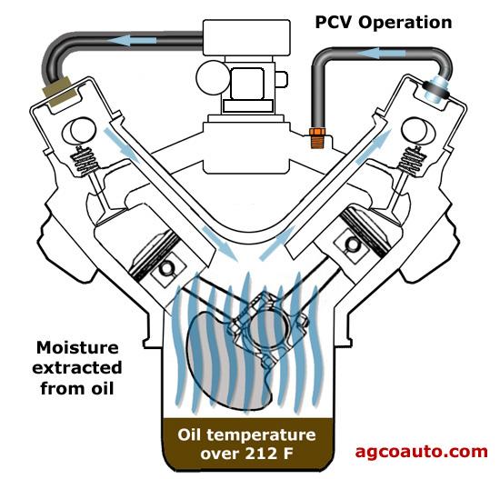 Grosse fuite d'huile par les reniflards > filtre à air  8490a610