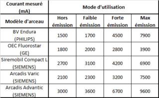 Signalisation ampli au bloc opératoire et NFC 15-160 Couran10