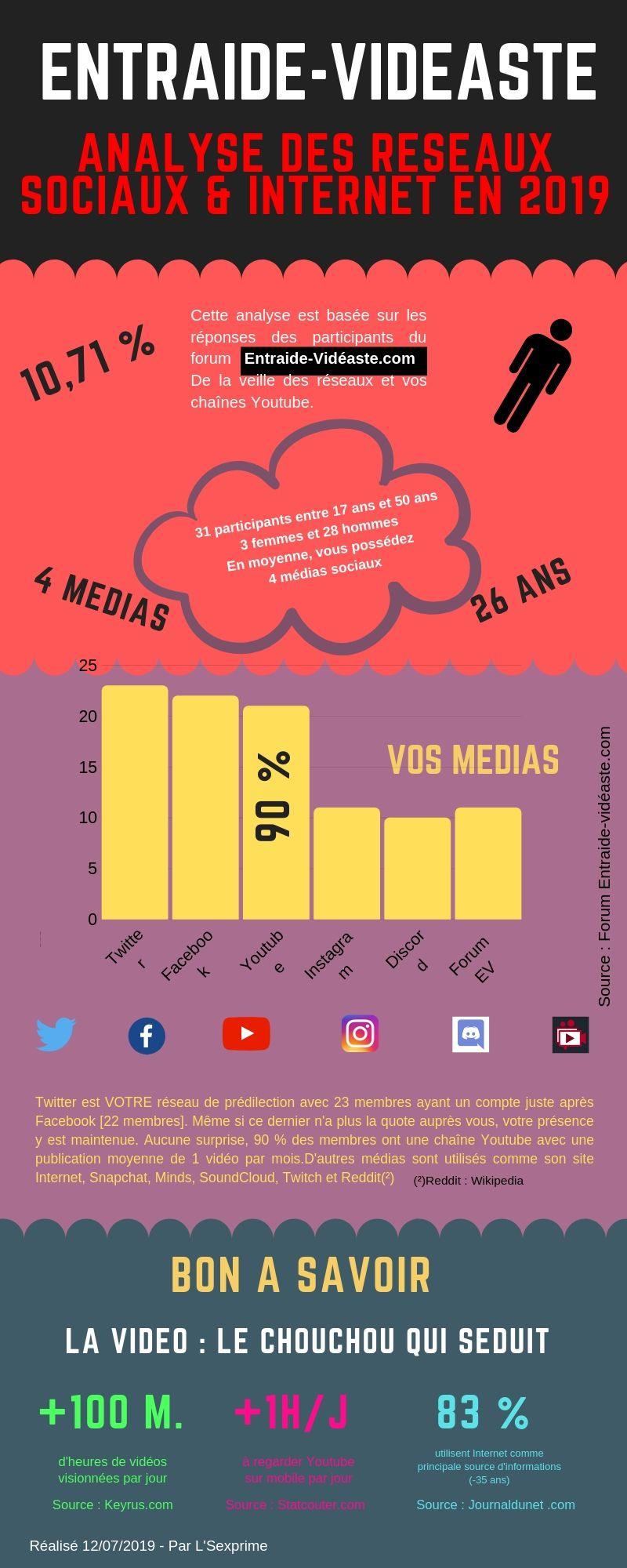 INFOGRAPHIE : LES MEDIAS SOCIAUX ET VOUS ! 112