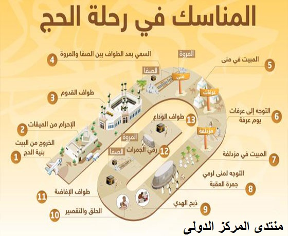 رسم توضيحي عن مناسك الحج في مكة المكرمة Aaa_ay10