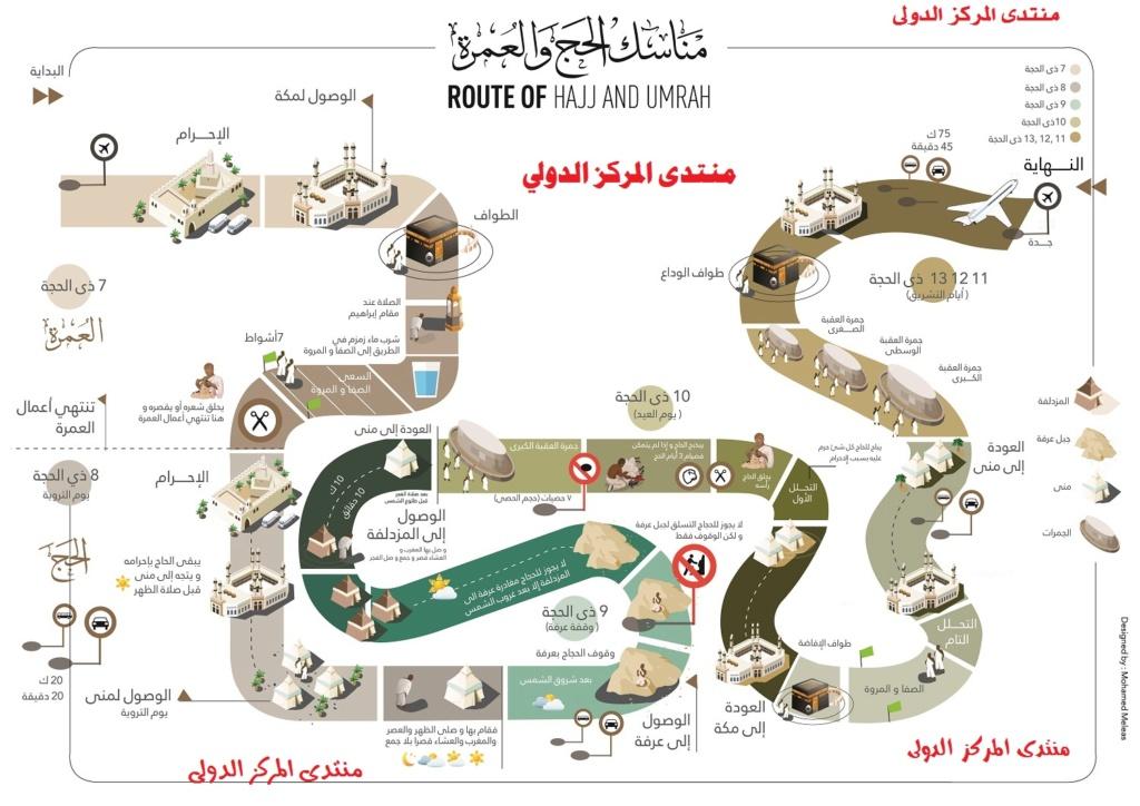 رسم توضيحي عن مناسك الحج في مكة المكرمة Yoo_aa10