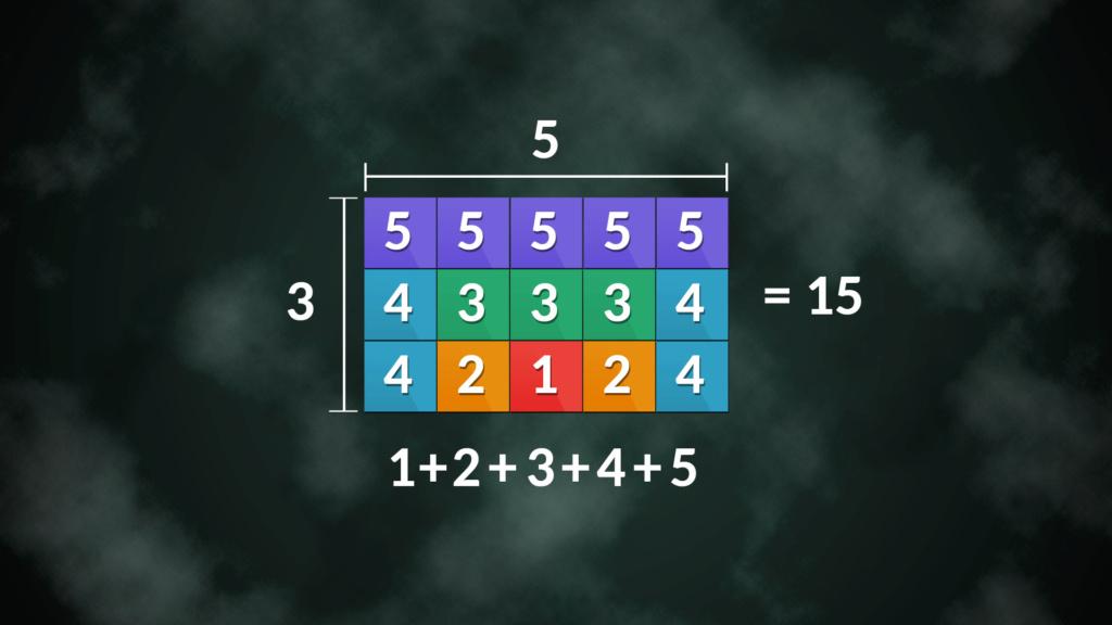 1+2+...+n (Forma Visual) 1110