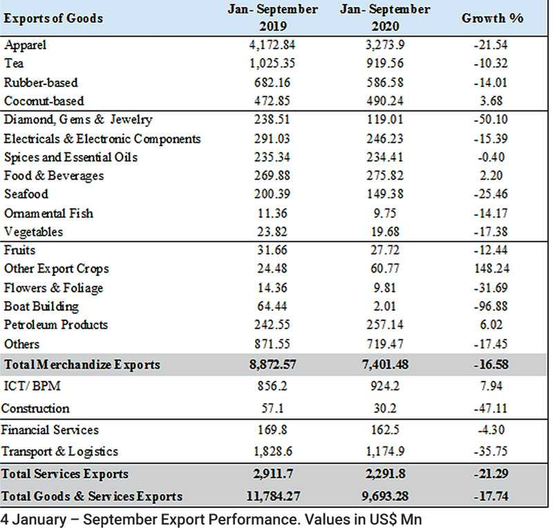 9-month total exports down 18% to $ 9.7 b Image_10