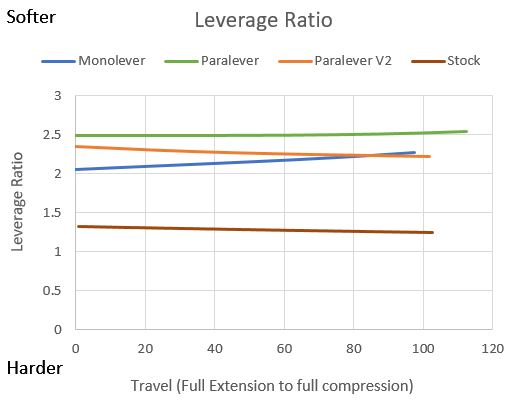 Analysis and modification of stock and retrorides suspension Levera10