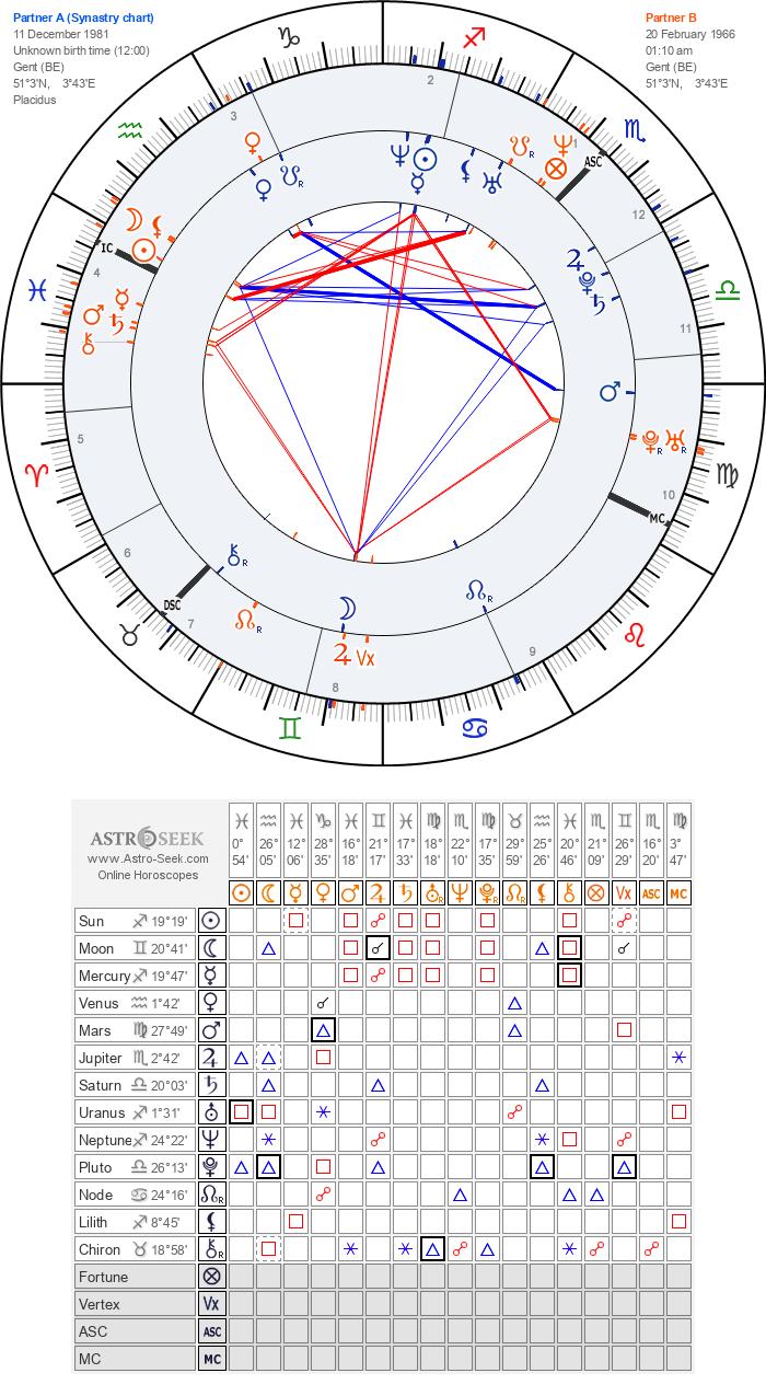 Quelle connection est il ?  Horosc12