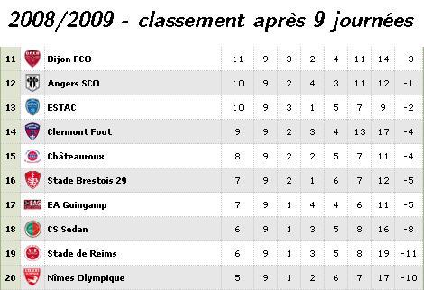 Allez Reims! [saison 2010/11] Classe10