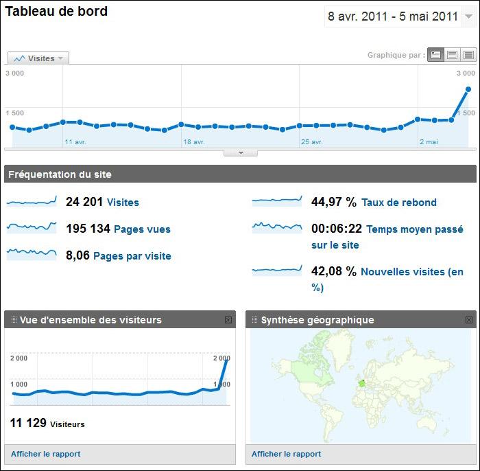 Les stats de notre forum par Google Analytics ! Visite10