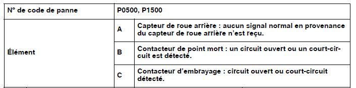 MT 09 Tracer Code diag 050 05010