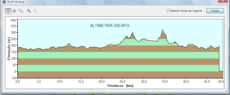 altimetria maratona 2011 cuba  Altime11