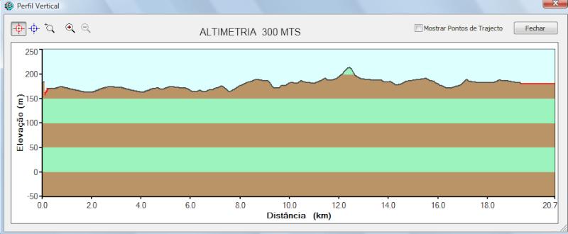 altimetria maratona 2011 cuba  Altime12