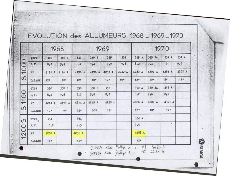 allumeur 4288 ou 4288B Evolut10