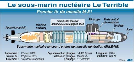 SNLE : Sous-Marin Nucléaire Lanceur d'Engins 17204610