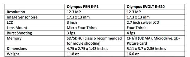 Comparaisons du PEN et du E-620 Captur37