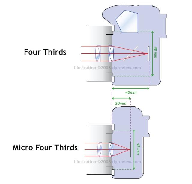 Comparaisons du PEN et du E-620 Microf11
