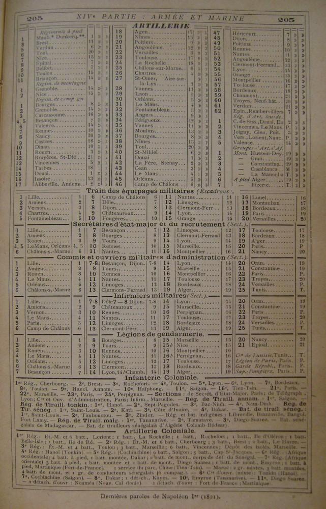 Localisation des régiments, et navires en service en 1914 Artill10