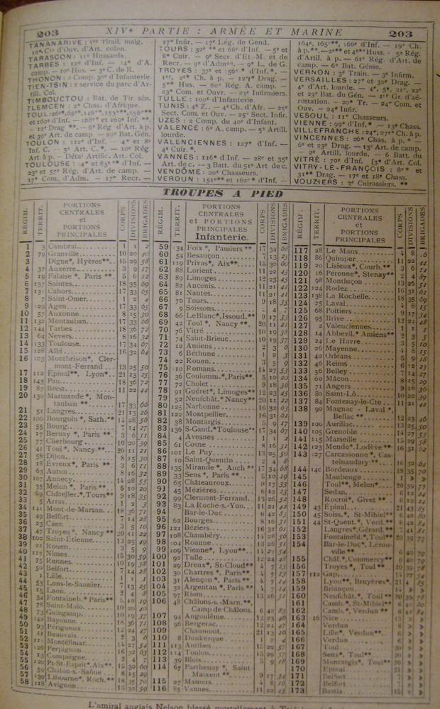 Localisation des régiments, et navires en service en 1914 Villes10
