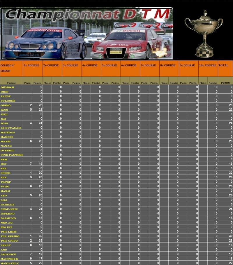 Résultats DTM 1ère manche 2ème mi-saison T1110