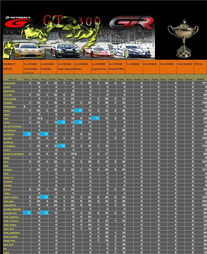 Résultats 6ème championnat GT300  T1610