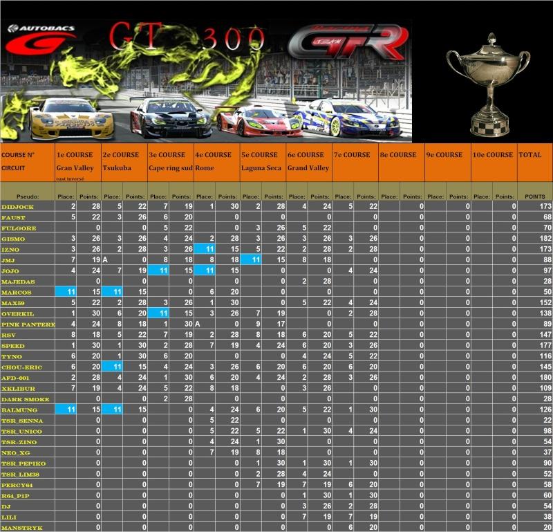 Résultats 7ème championnat GT300   T1710