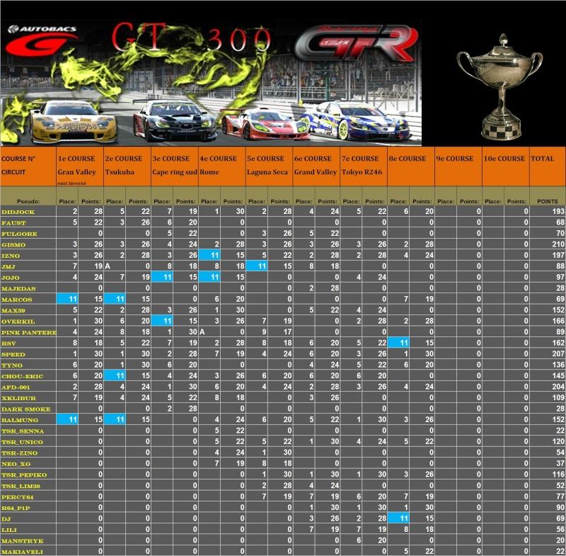 Résultats 8ème championnat GT300  T1810