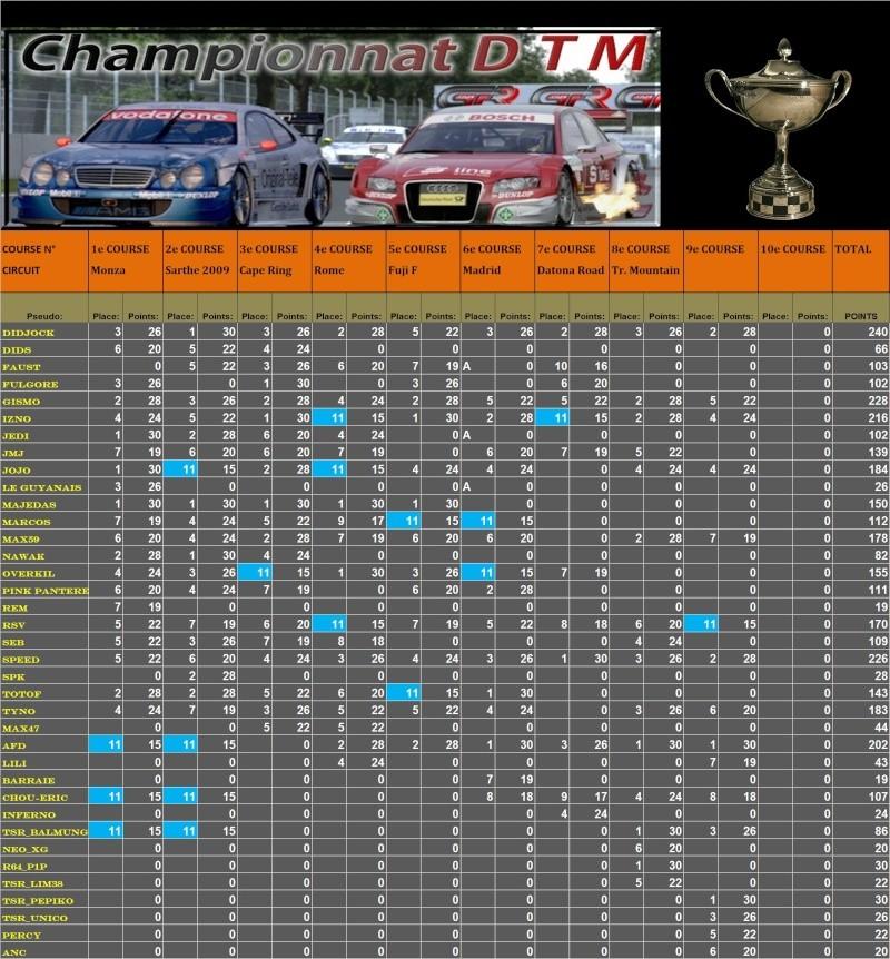 Résultats 9 ème championnat DTM  T1910