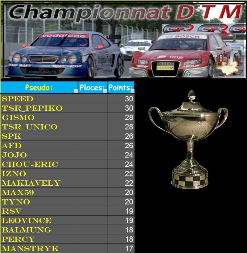 Résultats DTM 1ère manche 2ème mi-saison T2110