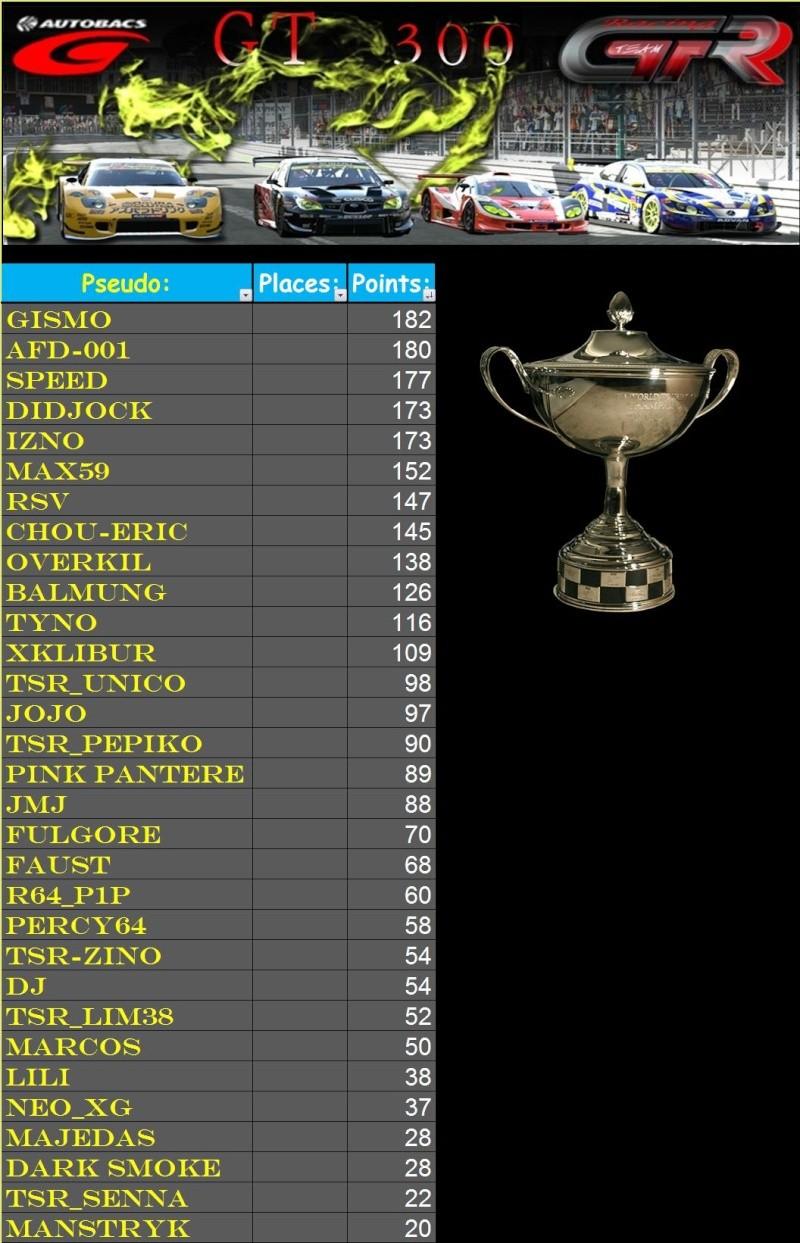 Résultats 7ème championnat GT300   T2710
