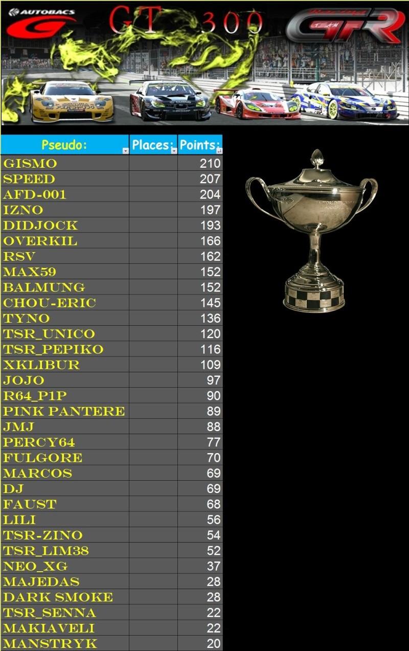 Résultats 8ème championnat GT300  T2810