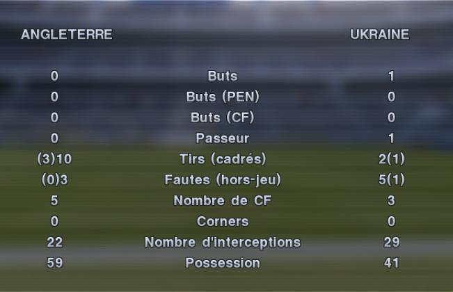 Angleterre 0-1 Ukraine Eng_uk11