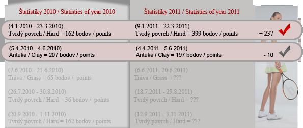 (SVK) Štatistiky 2010 / 2011 Statis10