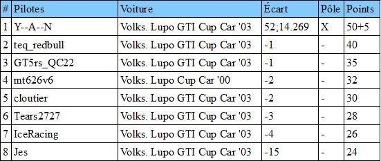 Résultats antérieurs et classements Classa10