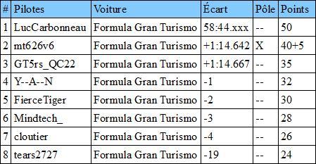 Résultats antérieurs et classements Classi10