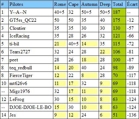 Résultats antérieurs et classements Classv11