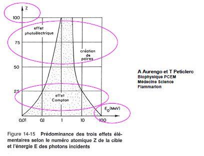Relation entre la haute tension et l'énergie des rayonnements X Captur10