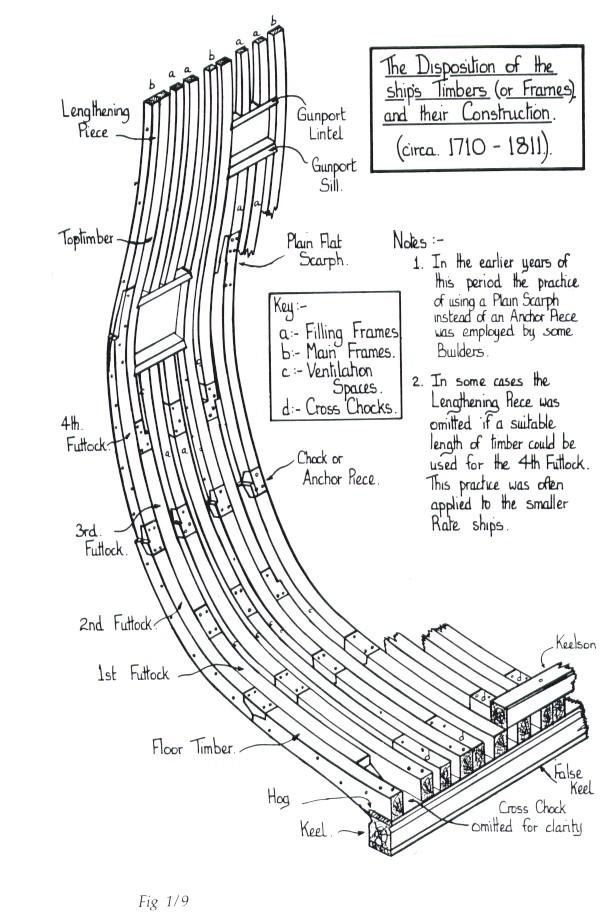 Architettura navale inglese e francese - due marinerie a confronto - Pagina 4 Coste110