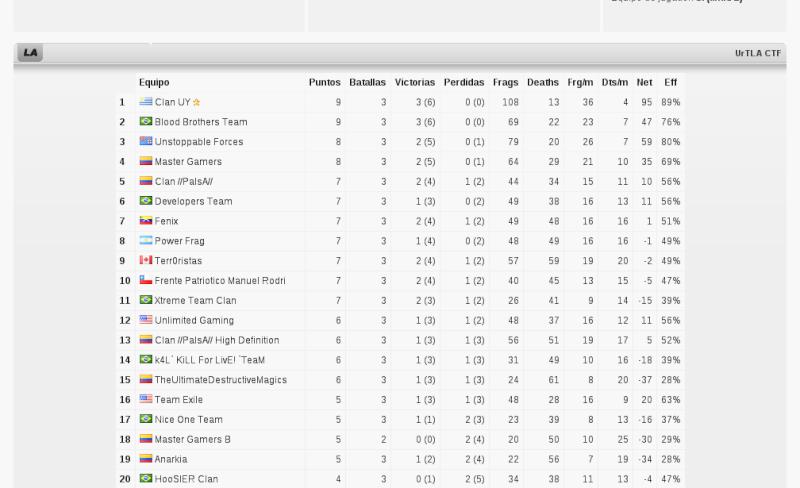 b'Bro entra na 4 rodada Invicto, ficando em 2º Lugar Bbro110
