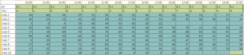 Analyse de résultats (crabes) Donnae10