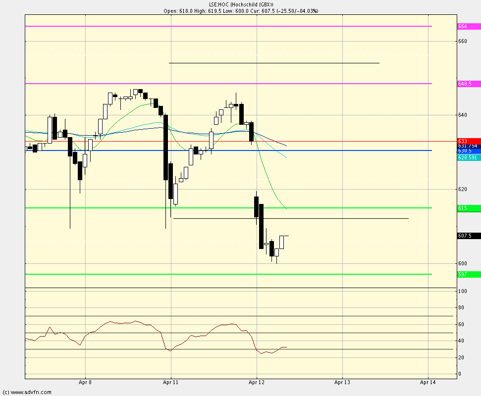 Intra-day swing trade method test Hoc-bu10