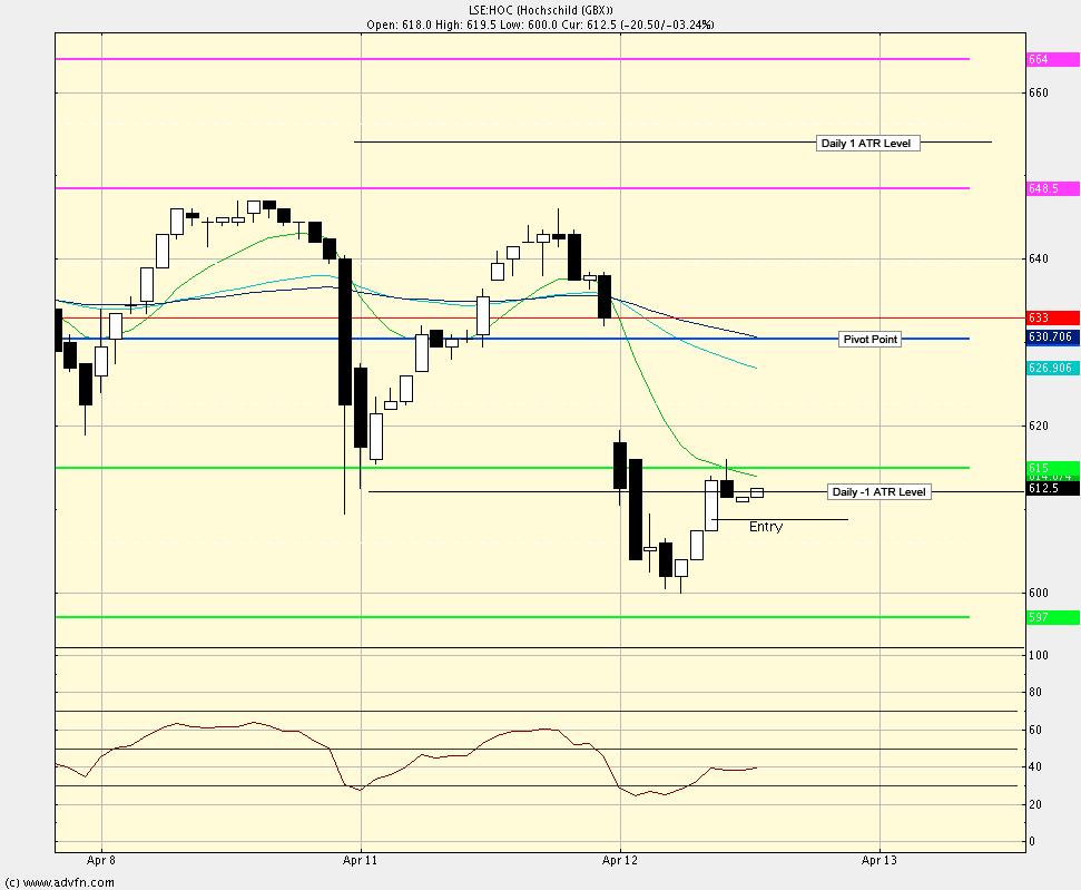 Intra-day swing trade method test Hoc-en10