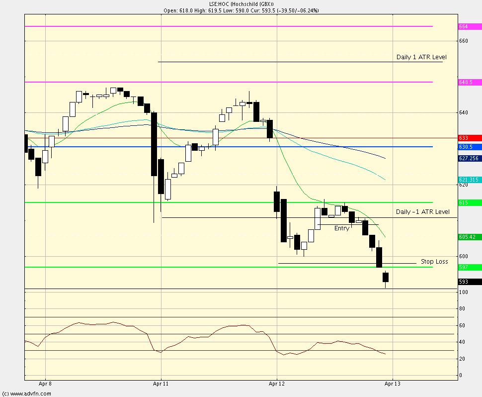 Intra-day swing trade method test Hoc-ex10