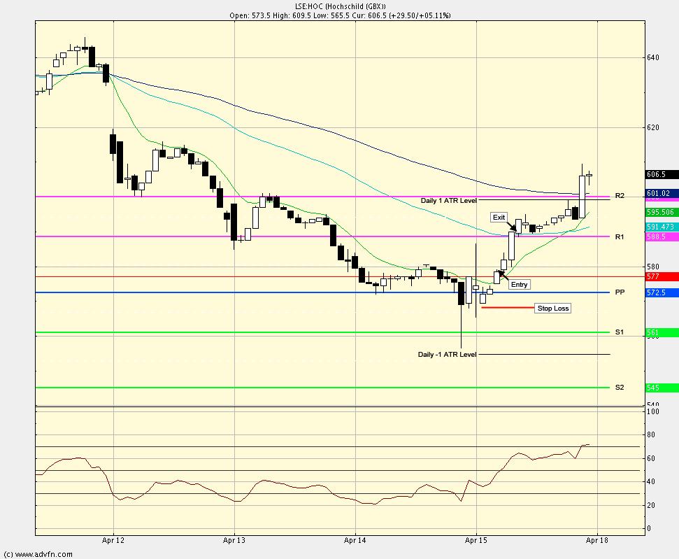 Intra-day swing trade method test Hoc_3010