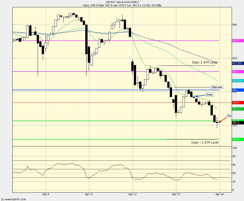 Intra-day swing trade method test Hoc_th10