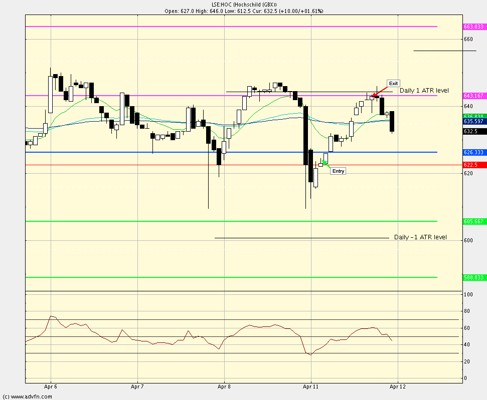 Intra-day swing trade method test Hoc_tr11