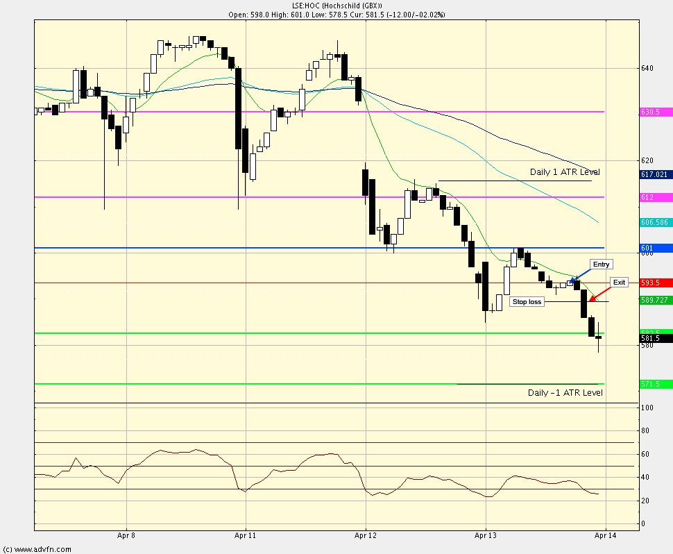 Intra-day swing trade method test Hoc_tr12