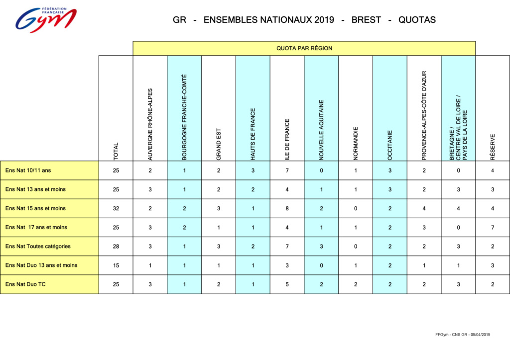 Quotas Championnat de France ensemble 2019 3410