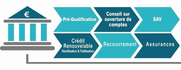 مؤسسة UNIFITEL المالية فرع لمجموعة بنك القرض الفلاحي توظيف في عدة مناصب 1110