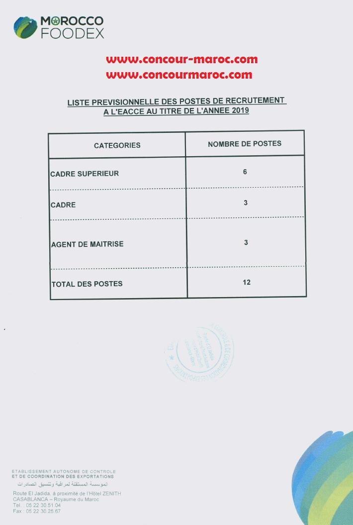 المؤسسة المستقلة لمراقبة وتنسيق الصادرات : جدول مناصب التوظيف المقترحة لسنة 2019 Aaio_a10