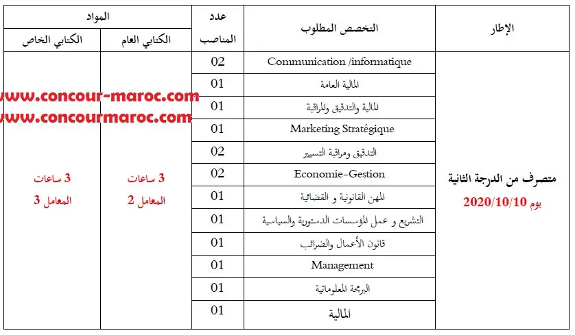 وزارة قطاع التعليم العالي والبحث العلمي مباراة توظيف 24 منصب في مختلف الدرجات و التخصصات اخر اجل 30 شتنبر 2020 Adm_2_10