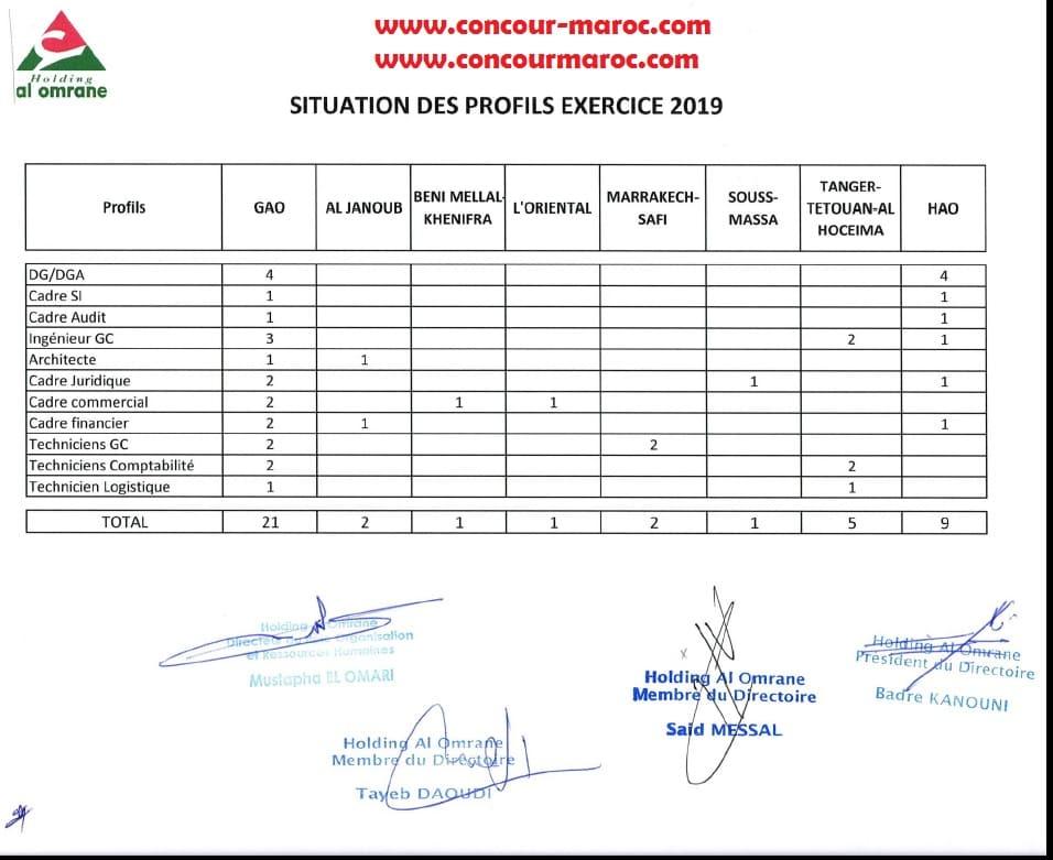 مجموعة التهيئة العمران : جدول مناصب التوظيف المدرجة برسم سنة 2019 Ayaio_12