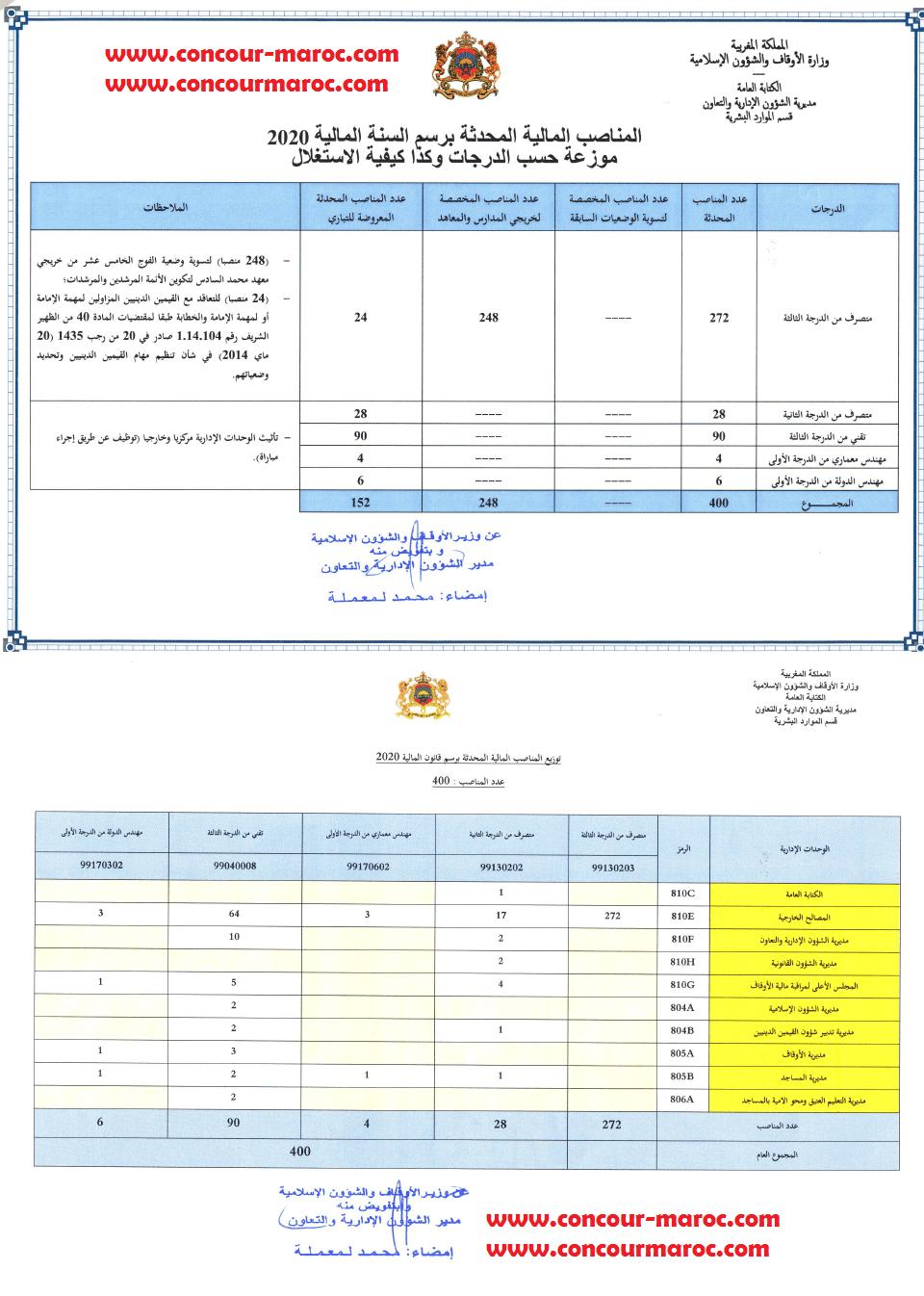 وزارة الأوقاف والشؤون الإسلامية تعلن عن لائحة المناصب لتوظيف 400 منصب موزعة حسب الدرجات و كدا كيفية الاستغلال برسم سنة 2020 Concou27